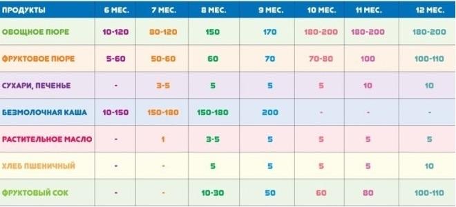 Прикорм по месяцам при грудном вскармливании таблица 1