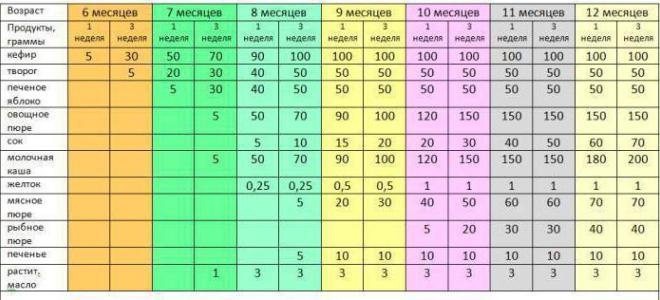 Прикорм по месяцам при грудном вскармливании таблица 3