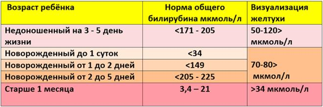 норма билирубина у новорожденных таблица по дням