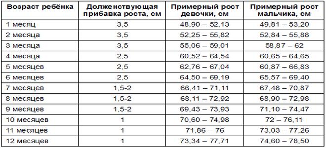 рост_детей по_месяцам_таблица