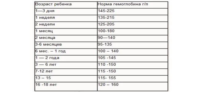 гемоглобин_норма_у детей_по_возрасту_таблица