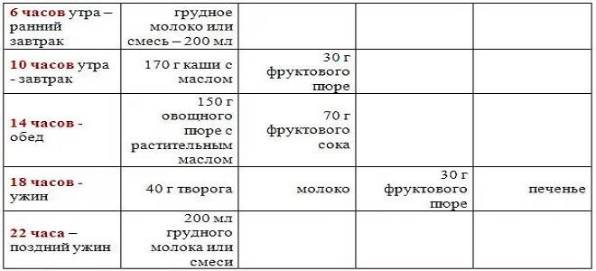 меню_грудничка_в_9 месяцев