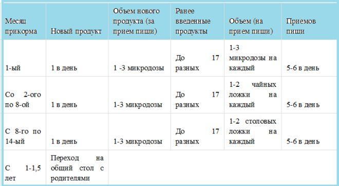 педагогический прикорм при грудном вскармливании таблица