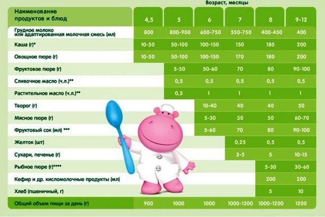 питание_ребенка_в_1_год_таблица