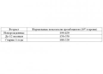 тромбоциты у детей норма таблица