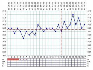 график базальной температуры 2