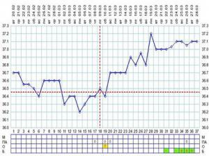 график базальной температуры 3